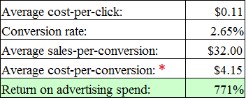Return on advertising spend