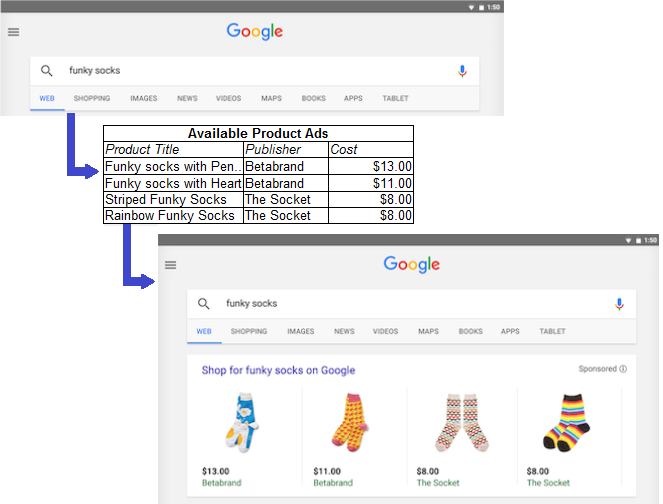 Google PLA Example
